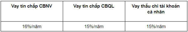 vay tiền VietcomBank online