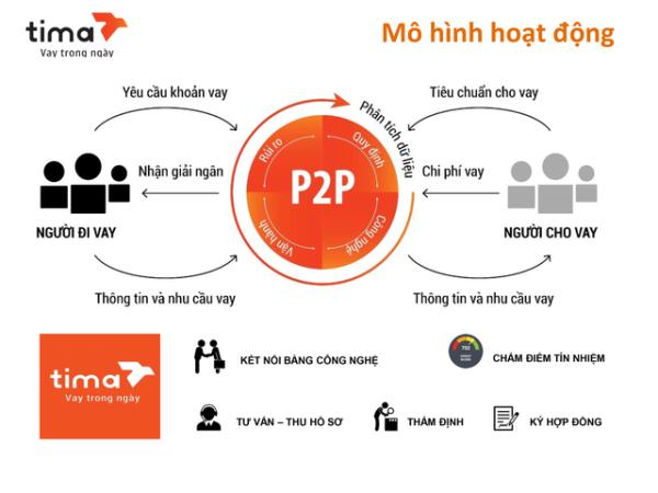 Mô hình P2P của Sàn giao dịch tài chính Tima